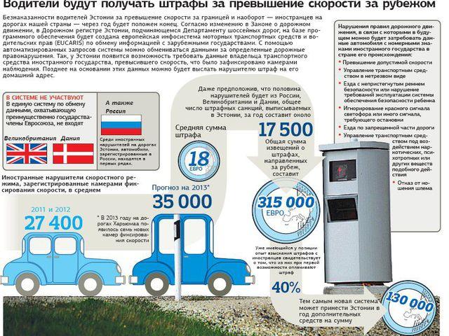 штрафы за превышение скорости в белоруссии 2017 Олвин высвободился