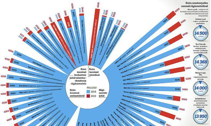 e35f68ad8a2 Ametnike palk kasvab kiiremini kui erasektoris - Majandus