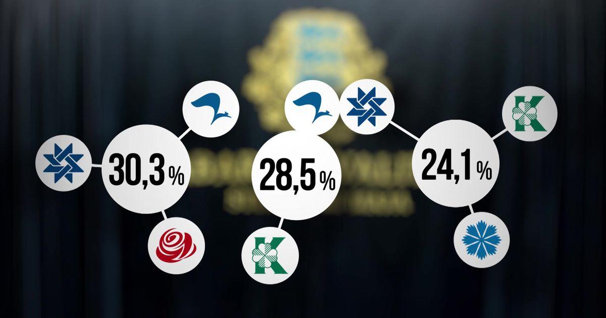537fceffec9 Uuring: valijad eelistavad kõike muud kui Keskerakonna-EKRE-Isamaa liitu -  Poliitika - Postimees.ee