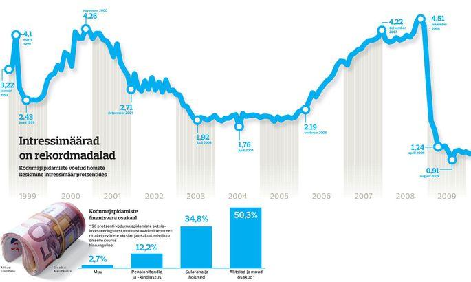 b4a64021571 Kuidas hoida oma raha, kui intressid on olematud - Äriuudised - Majandus
