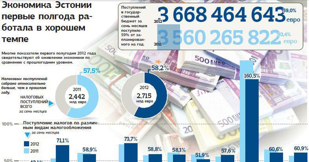 роль экономика эстонии в картинках несколько
