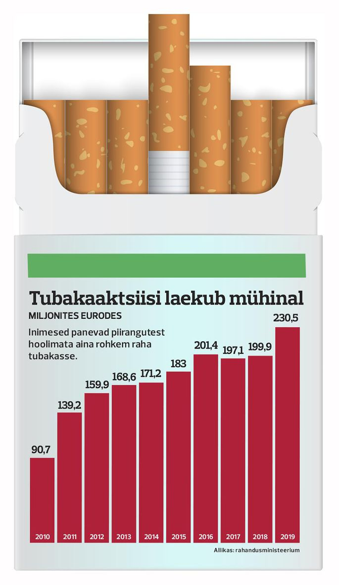 ограничение продаж табачных изделий