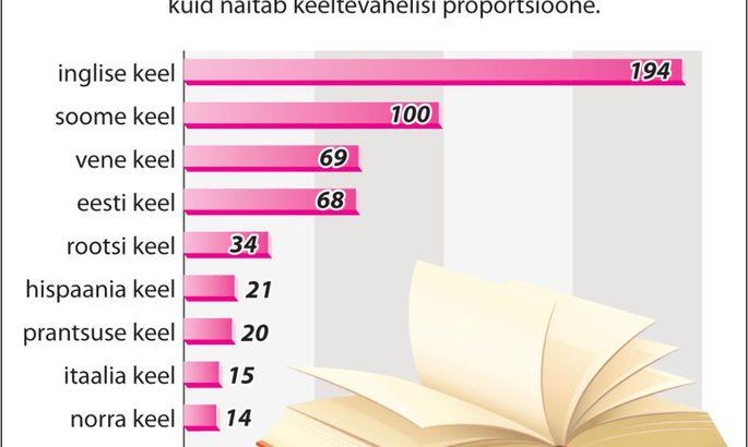 74eb840fbf8 Võõrkeel aitab tööd leida ja lastelastega suhelda - Kool - Pärnu ...